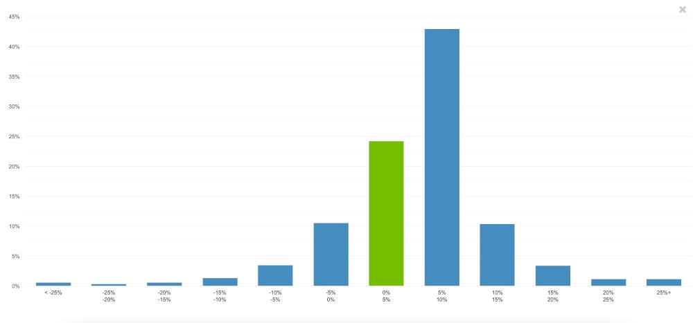 Verteilung Renditen Bondora