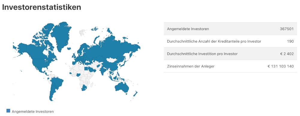 Mintos Investorenstatistiken